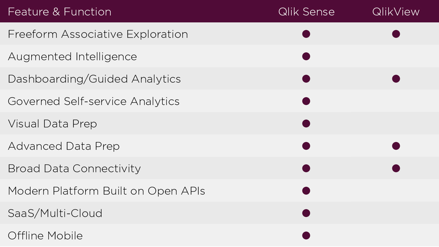 feature and function QlikView Qlik Sense
